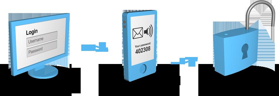 SMS-alapú azonosítás